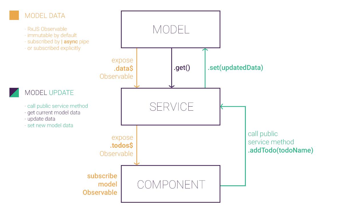 Angular Model Overview